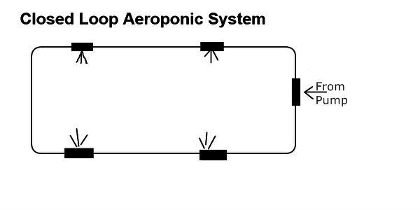 Aeroponic System Design - Closed Loop System